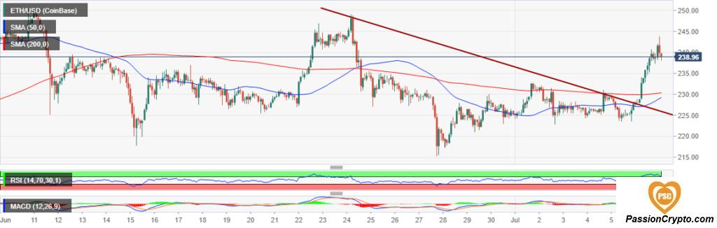 Prevision bitcoin gold